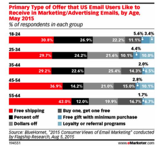La segmentación forma parte de las tendencias del email marketing