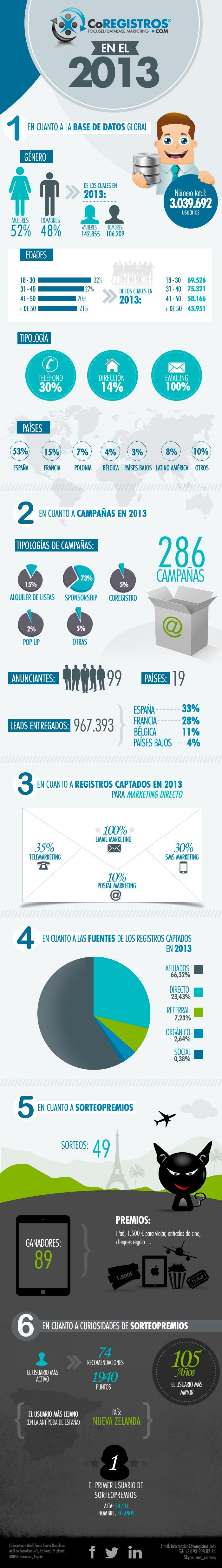 Resultados de CoRegistros en el 2013