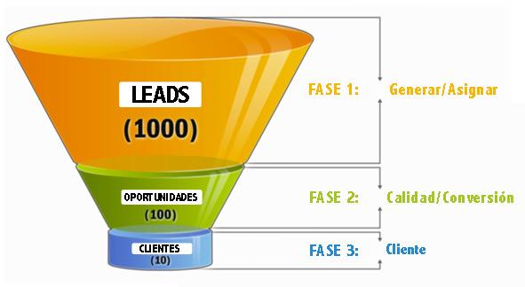 Guía tus leads por el embudo de conversión para lograr convertirles en clientes