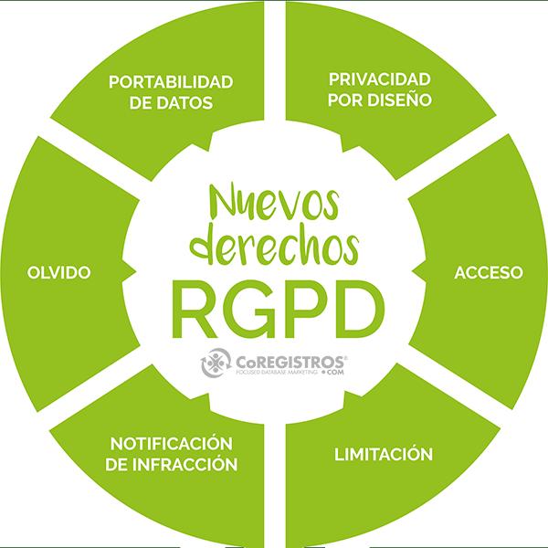 infografía nuevos derechos RGPD
