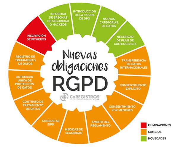 infografia de las nuevas obligaciones RGPD