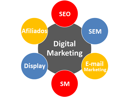 6 canales marketing digital estrategia de éxito