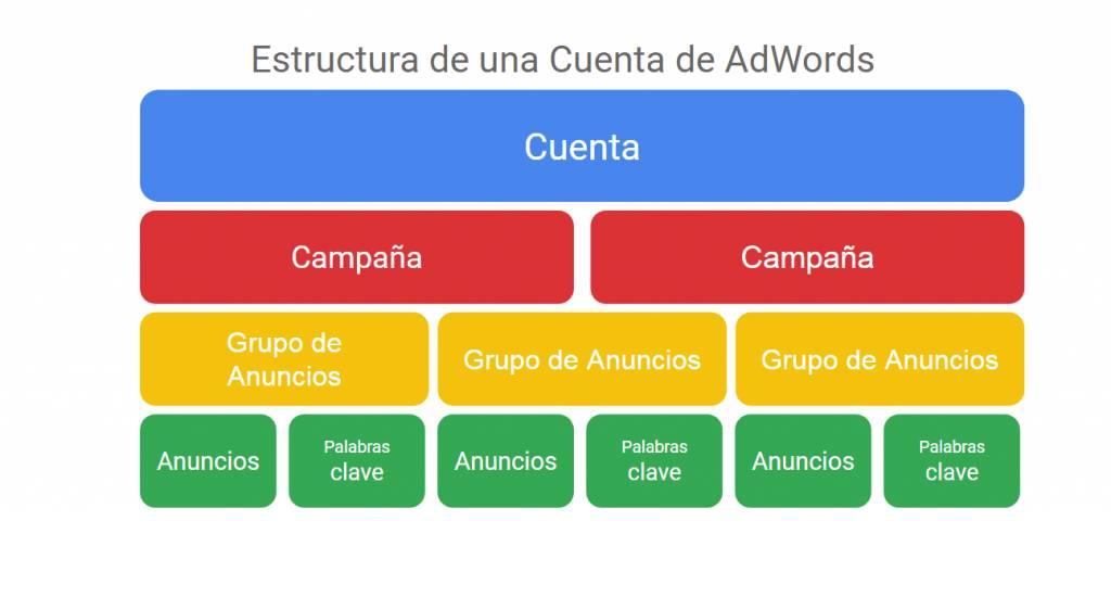 estructura de campaña de google ads